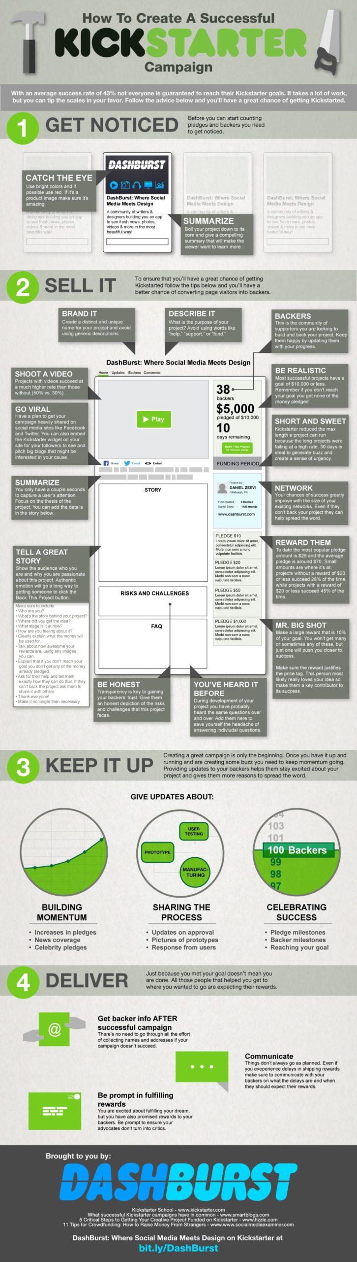 Kickstarter campaign infographic